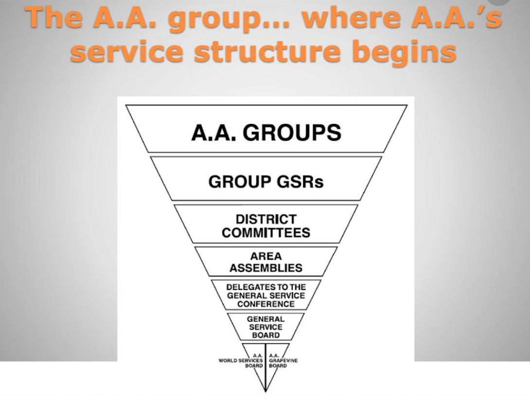 A.A. Structure